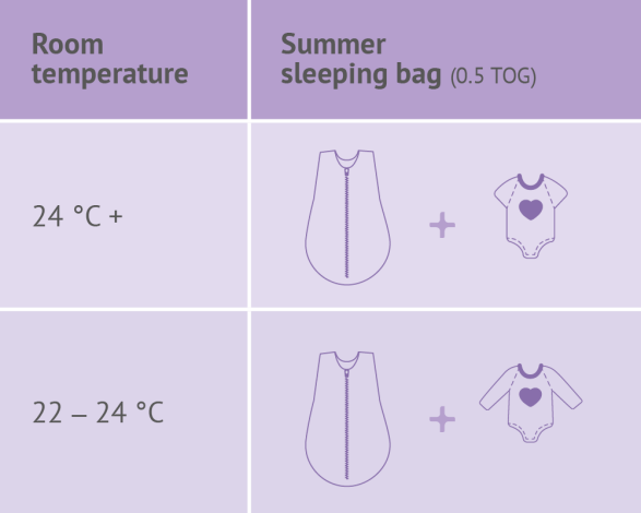 Recommended clothing under a summer sleeping bag - depending on the room temperature (in English).