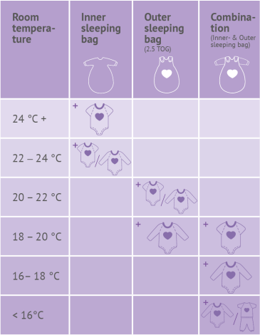 Recommended clothing under a year-round sleeping bag - depending on the room temperature (in English).